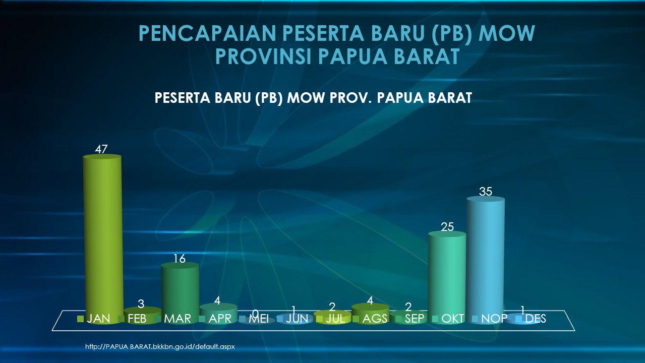 PENCAPAIAN PESERTA BARU (PB) MOW PROVINSI PAPUA BARAT