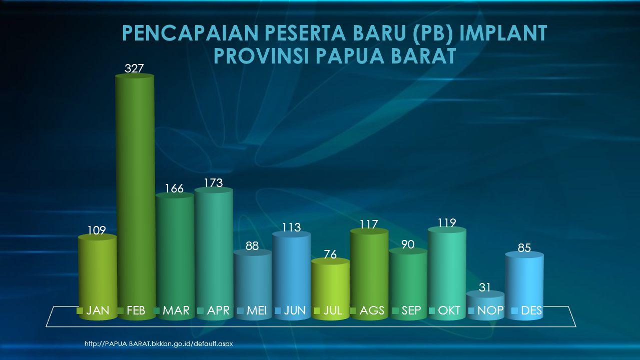PENCAPAIAN PESERTA BARU (PB) IMPLANT PROVINSI PAPUA BARAT
