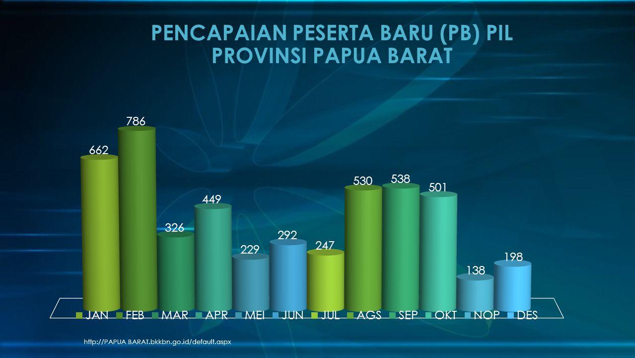 PENCAPAIAN PESERTA BARU (PB) PIL PROVINSI PAPUA BARAT