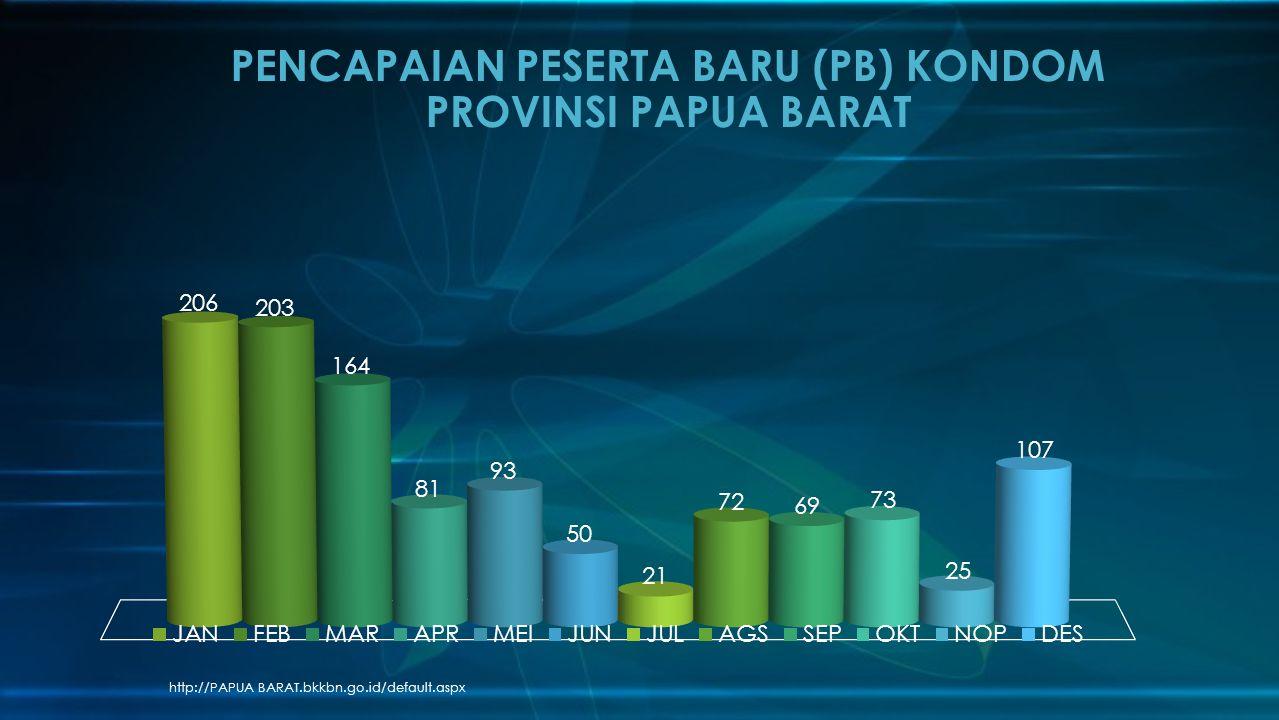 PENCAPAIAN PESERTA BARU (PB) KONDOM PROVINSI PAPUA BARAT