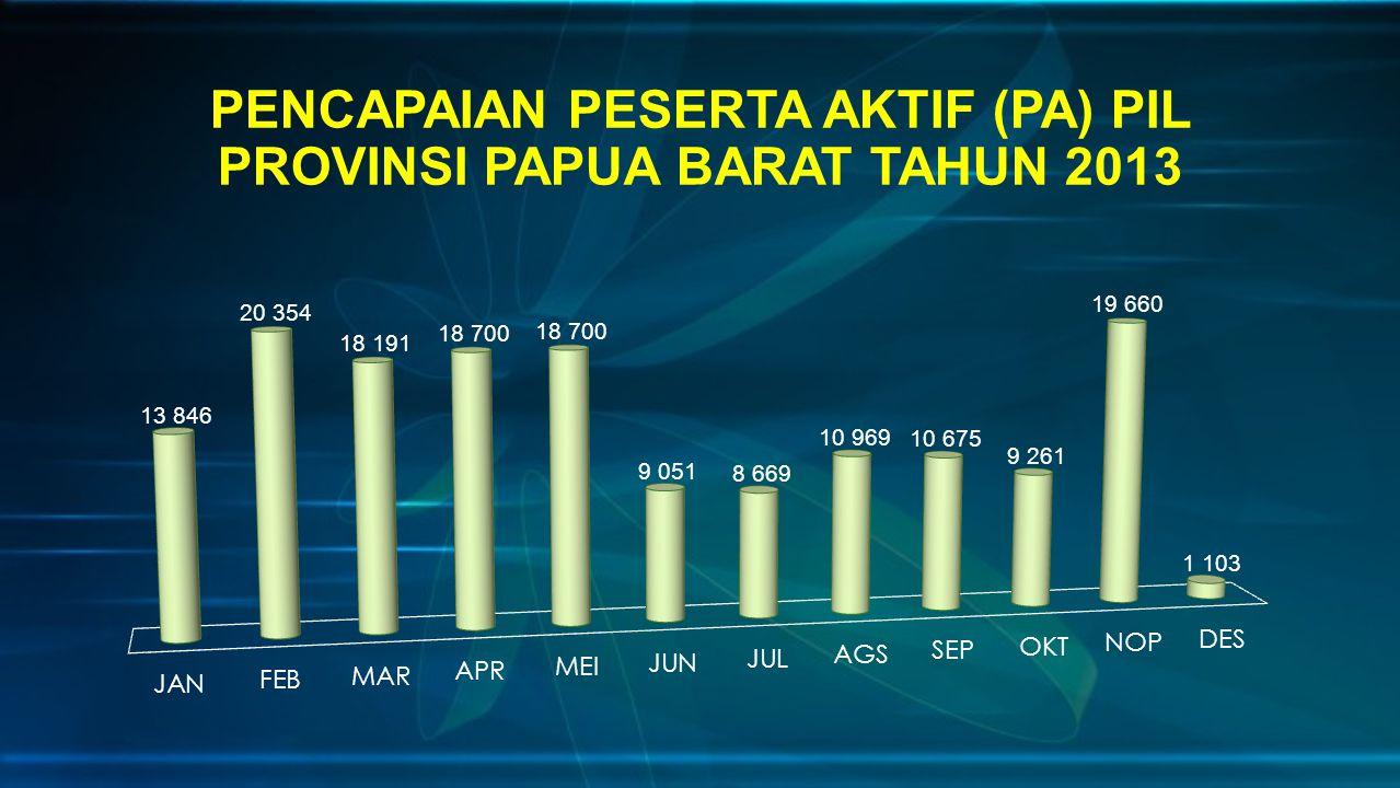 PENCAPAIAN PESERTA AKTIF (PA) PIL PROVINSI PAPUA BARAT TAHUN 2013