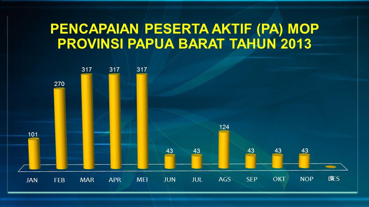 PENCAPAIAN PESERTA AKTIF (PA) MOP PROVINSI PAPUA BARAT TAHUN 2013