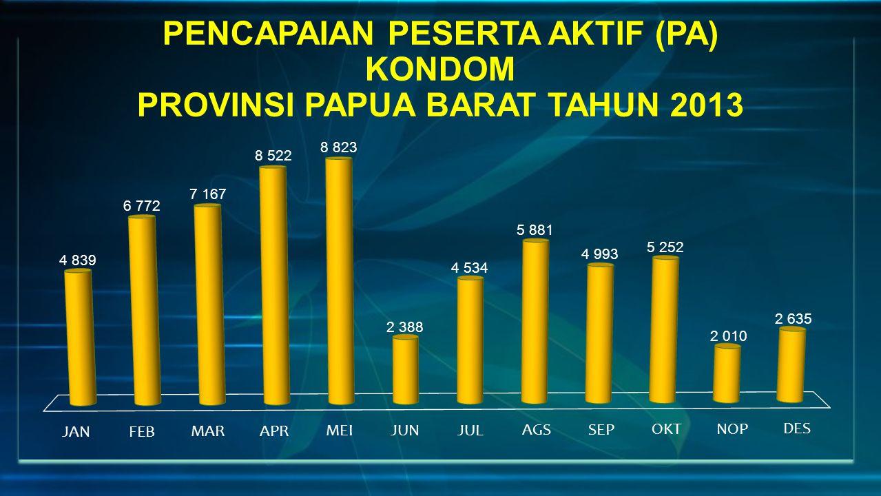 PENCAPAIAN PESERTA AKTIF (PA) KONDOM PROVINSI PAPUA BARAT TAHUN 2013