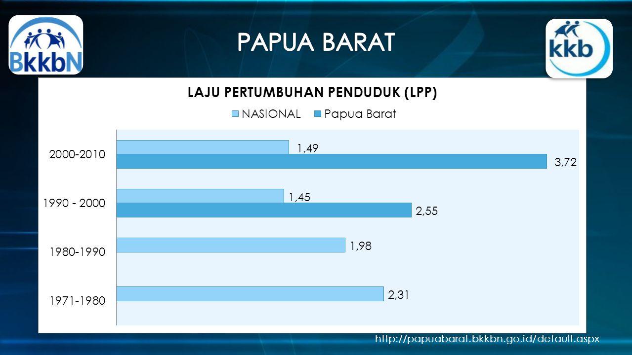 PAPUA BARAT http://papuabarat.bkkbn.go.id/default.aspx