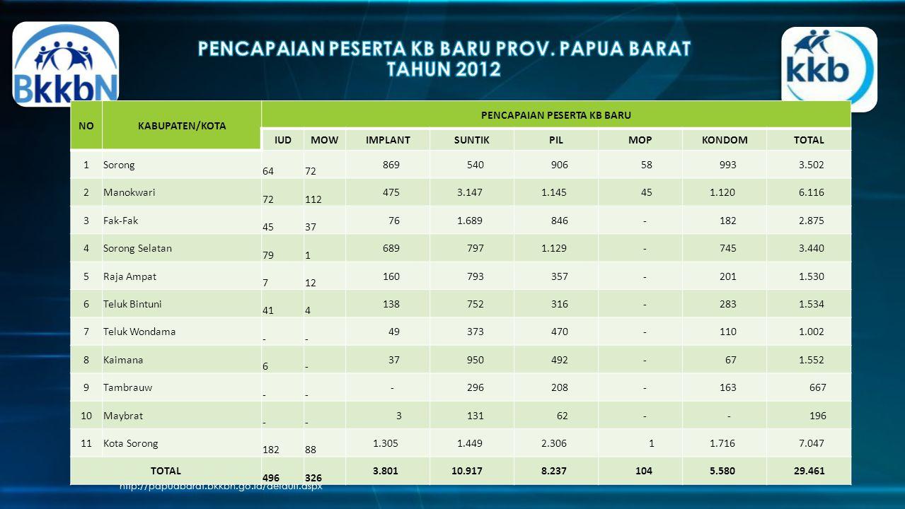 PENCAPAIAN PESERTA KB BARU PROV. PAPUA BARAT TAHUN 2012