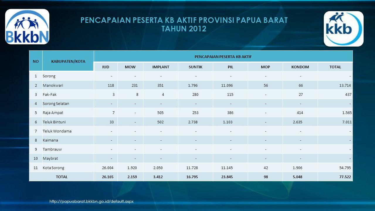 PENCAPAIAN PESERTA KB AKTIF PROVINSI PAPUA BARAT TAHUN 2012