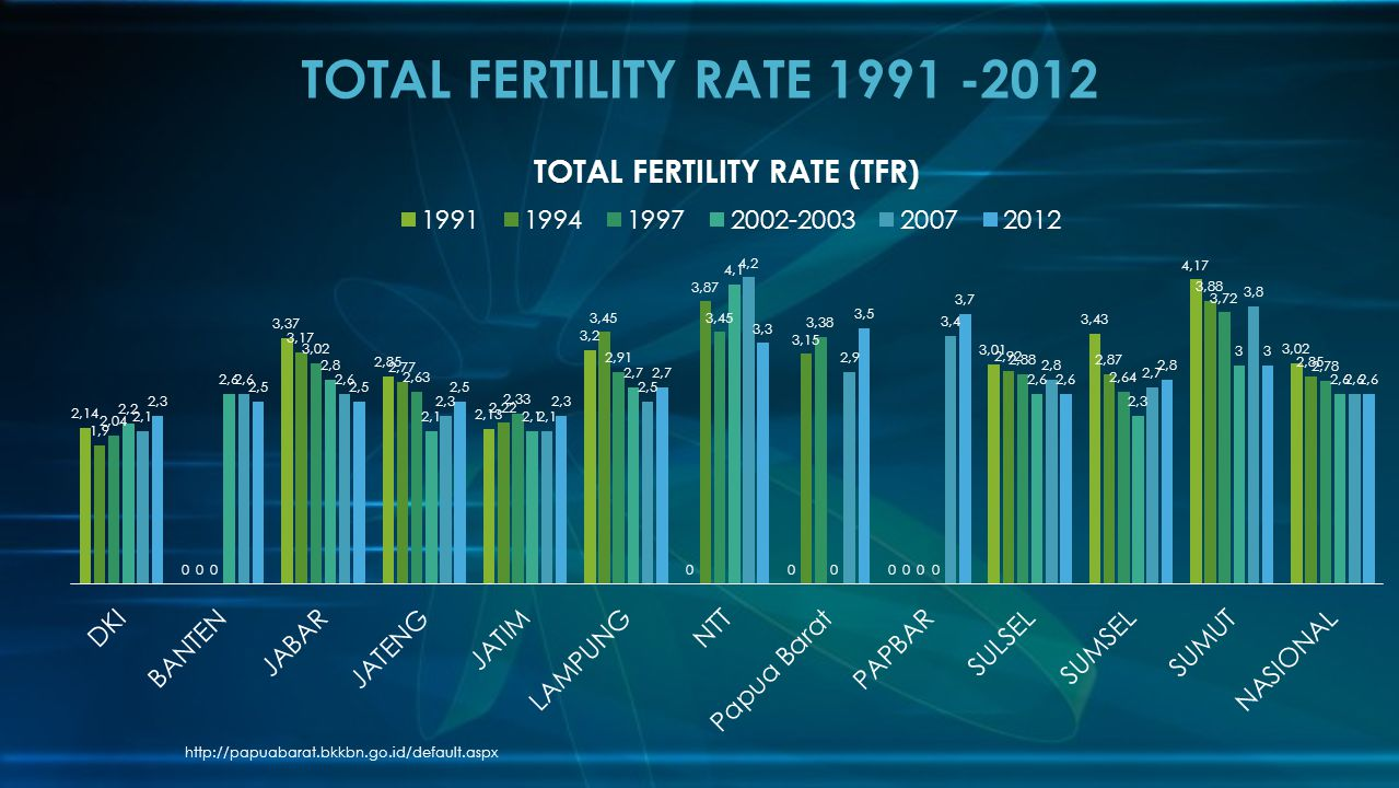 TOTAL FERTILITY RATE 1991 -2012 http://papuabarat.bkkbn.go.id/default.aspx