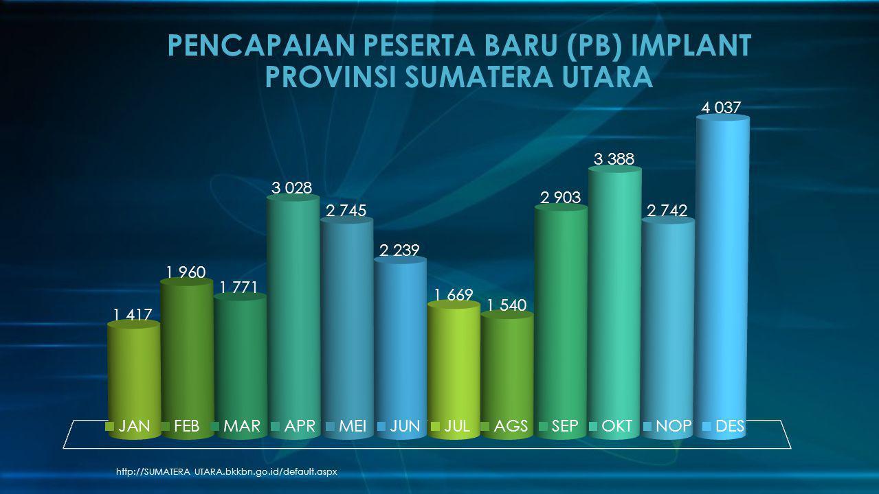 PENCAPAIAN PESERTA BARU (PB) IMPLANT PROVINSI SUMATERA UTARA