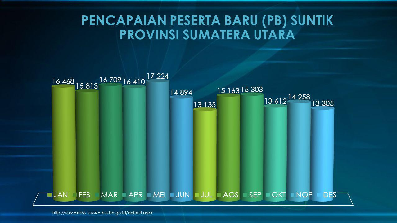 PENCAPAIAN PESERTA BARU (PB) SUNTIK PROVINSI SUMATERA UTARA