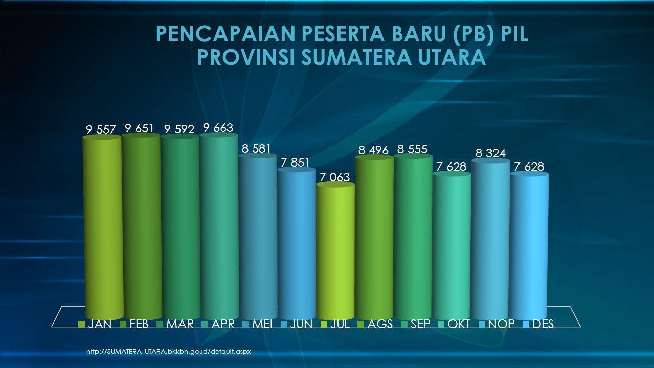 PENCAPAIAN PESERTA BARU (PB) PIL PROVINSI SUMATERA UTARA