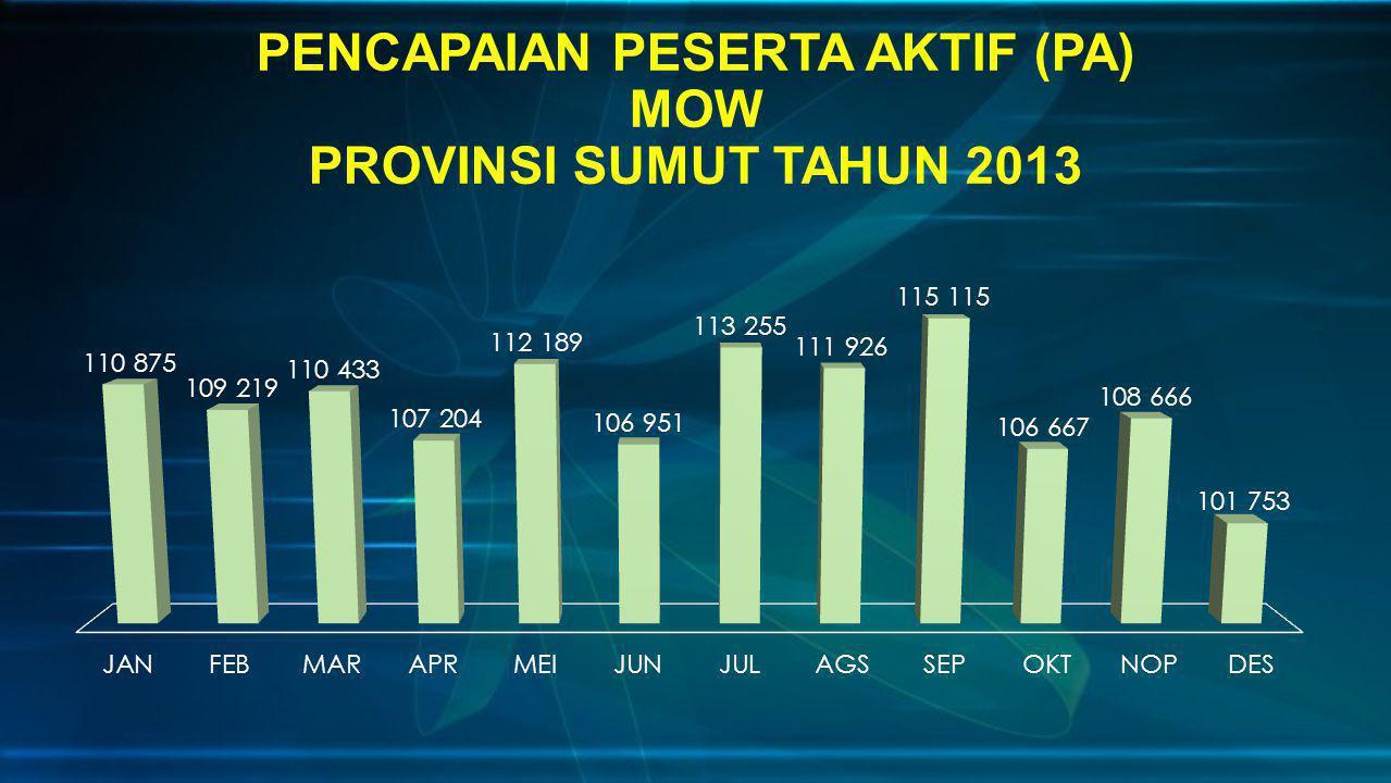 PENCAPAIAN PESERTA AKTIF (PA) MOW PROVINSI SUMUT TAHUN 2013