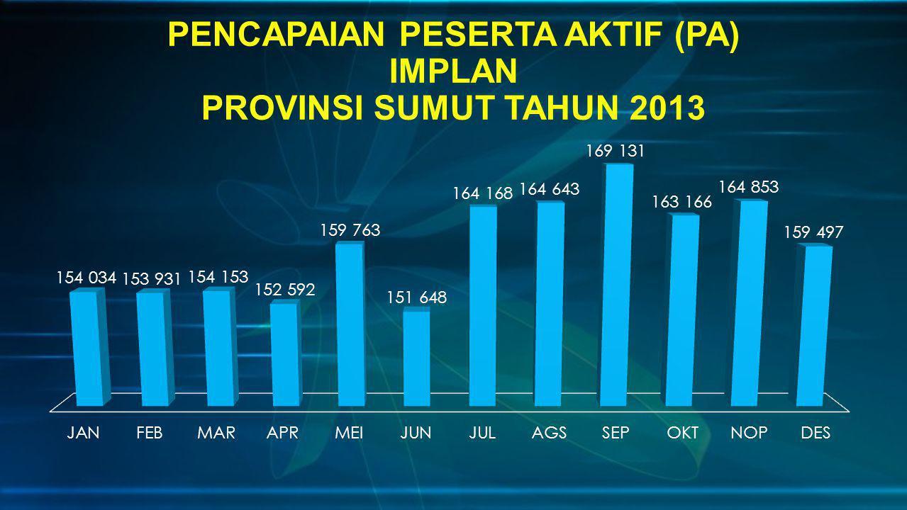 PENCAPAIAN PESERTA AKTIF (PA) IMPLAN PROVINSI SUMUT TAHUN 2013