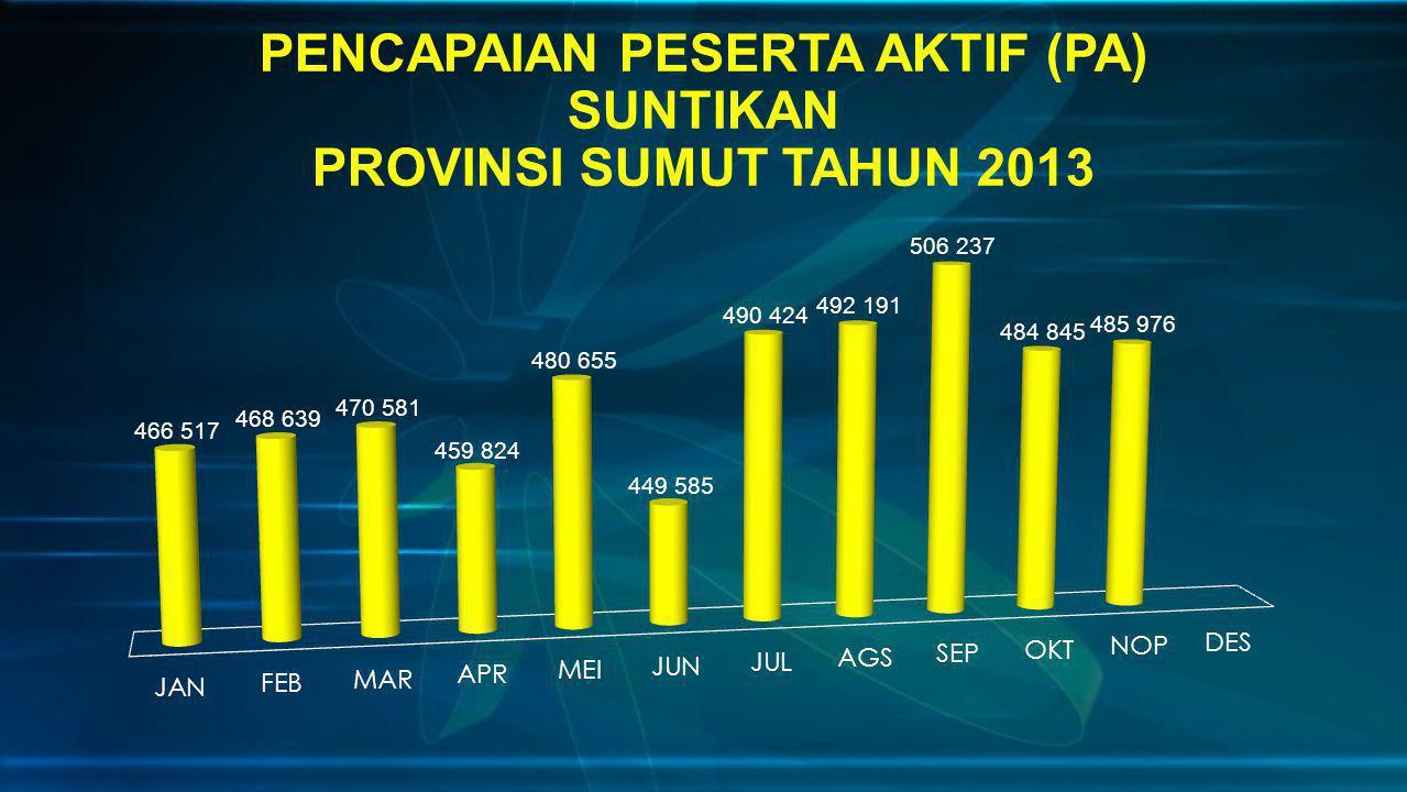 PENCAPAIAN PESERTA AKTIF (PA) SUNTIKAN PROVINSI SUMUT TAHUN 2013