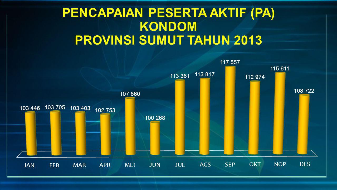 PENCAPAIAN PESERTA AKTIF (PA) KONDOM PROVINSI SUMUT TAHUN 2013