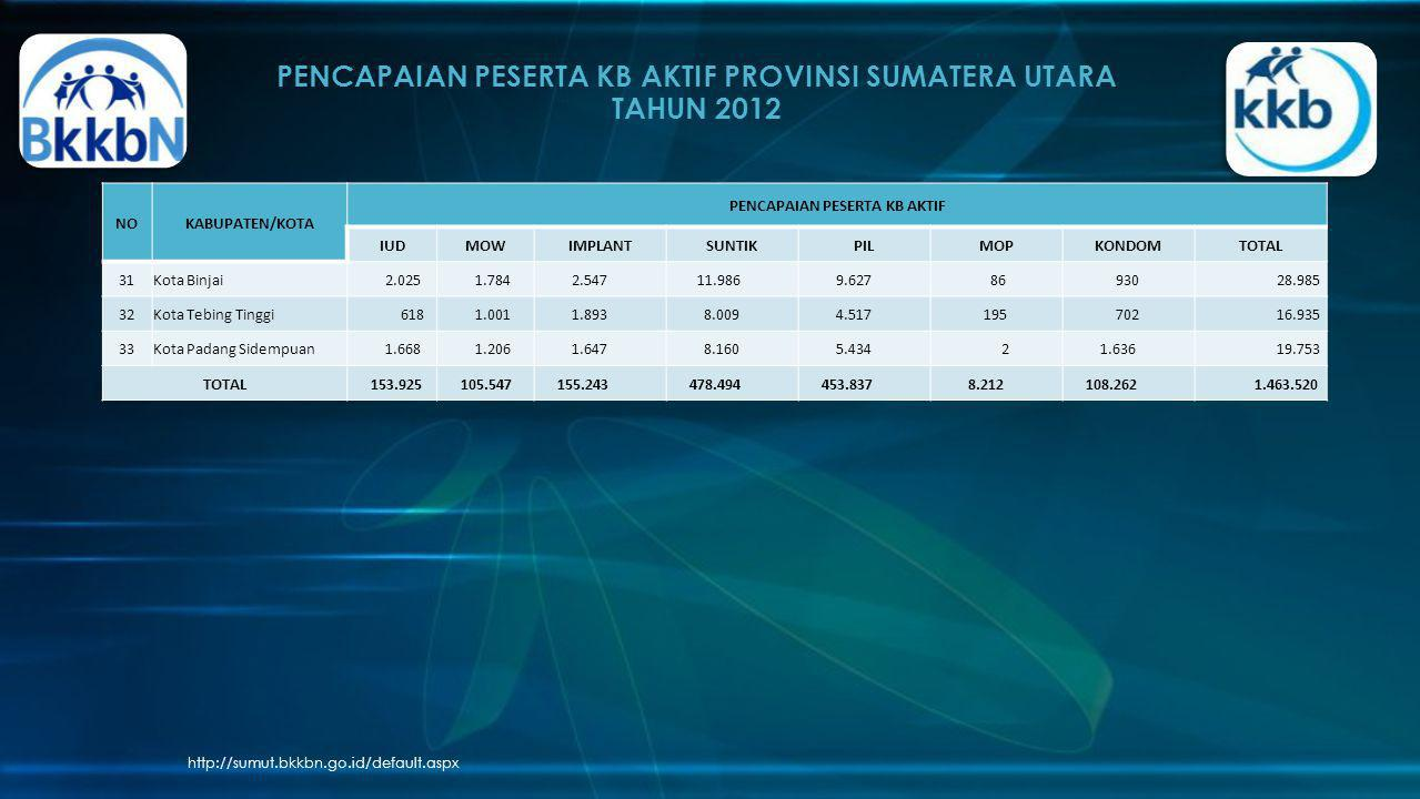 PENCAPAIAN PESERTA KB AKTIF PROVINSI SUMATERA UTARA TAHUN 2012