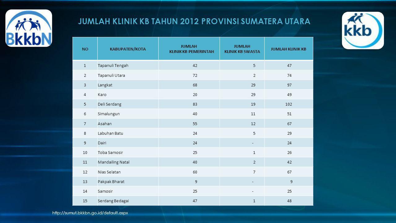 JUMLAH KLINIK KB TAHUN 2012 PROVINSI SUMATERA UTARA