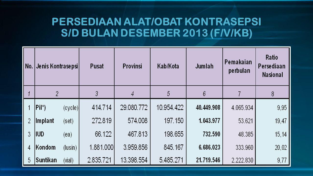PERSEDIAAN ALAT/OBAT KONTRASEPSI S/D BULAN DESEMBER 2013 (F/V/KB)