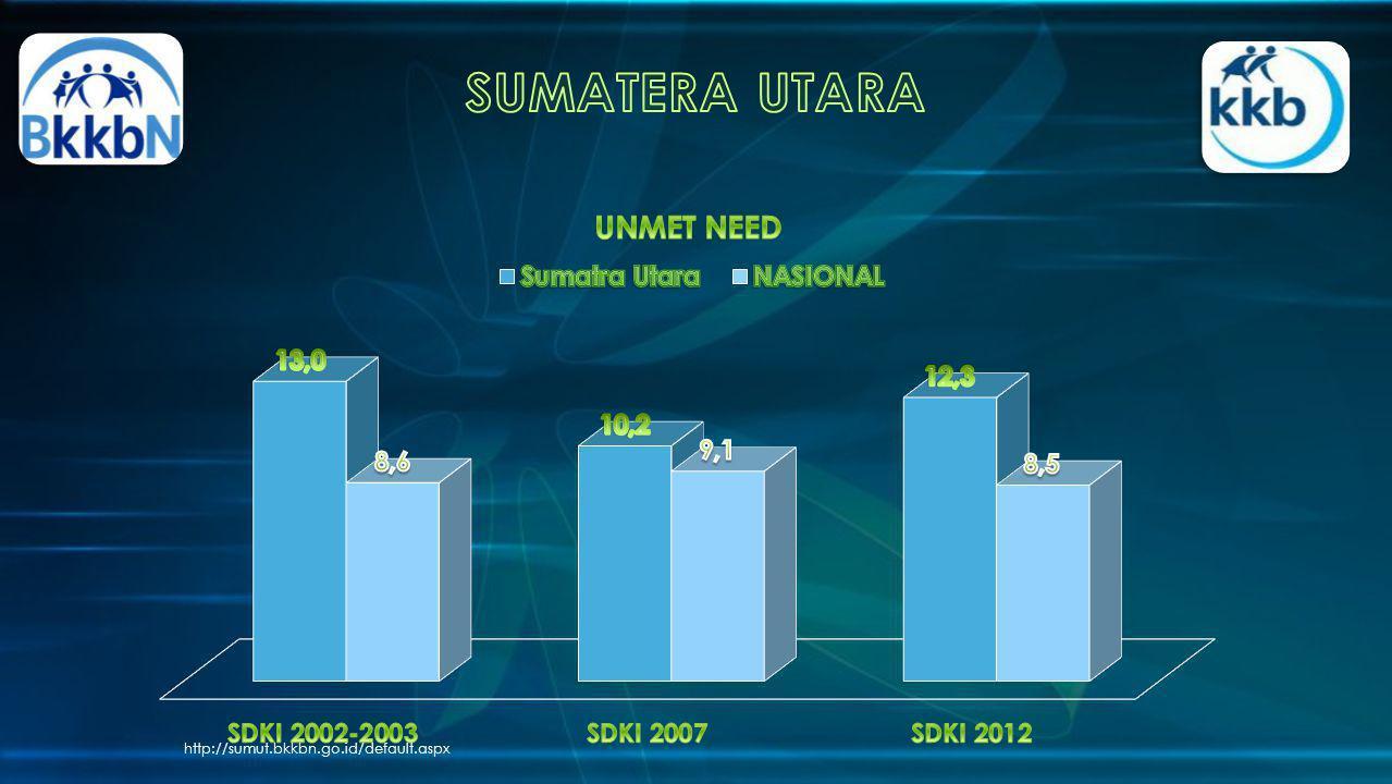 SUMATERA UTARA http://sumut.bkkbn.go.id/default.aspx