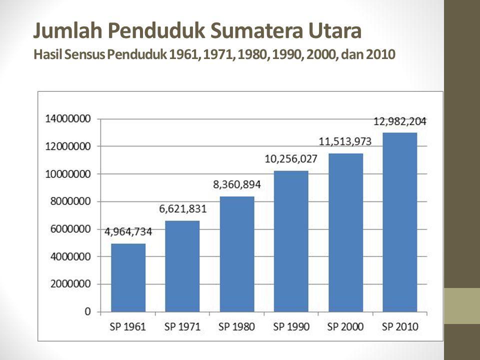 Jumlah Penduduk Sumatera Utara Hasil Sensus Penduduk 1961, 1971, 1980, 1990, 2000, dan 2010