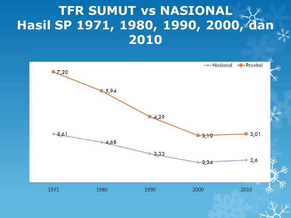 TFR SUMUT vs NASIONAL Hasil SP 1971, 1980, 1990, 2000, dan 2010