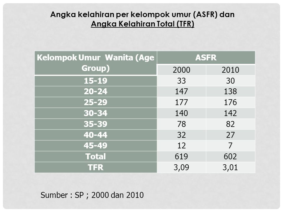 Angka Kelahiran Total (TFR) Kelompok Umur Wanita (Age Group)