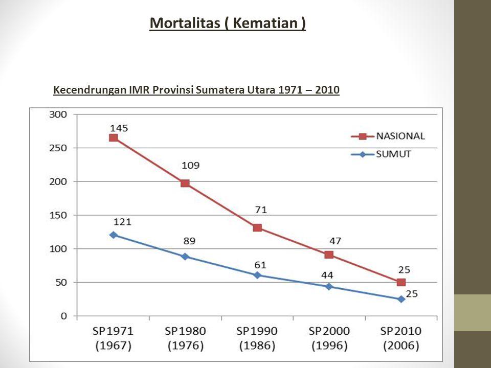 Mortalitas ( Kematian )