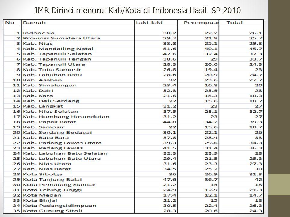 IMR Dirinci menurut Kab/Kota di Indonesia Hasil SP 2010