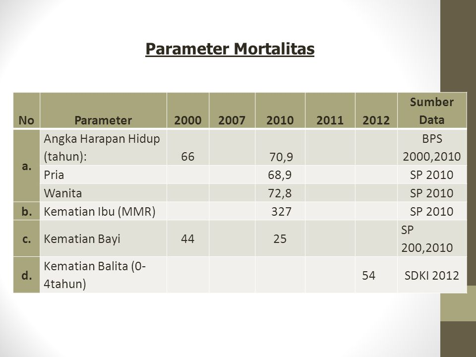 Parameter Mortalitas No Parameter 2000 2007 2010 2011 2012 Sumber Data