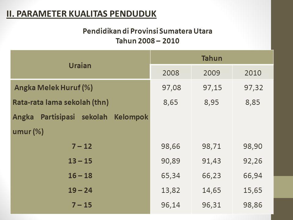 Pendidikan di Provinsi Sumatera Utara