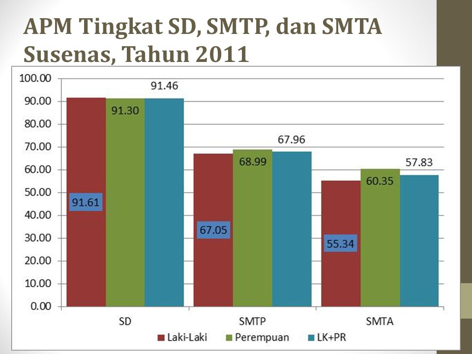 APM Tingkat SD, SMTP, dan SMTA Susenas, Tahun 2011