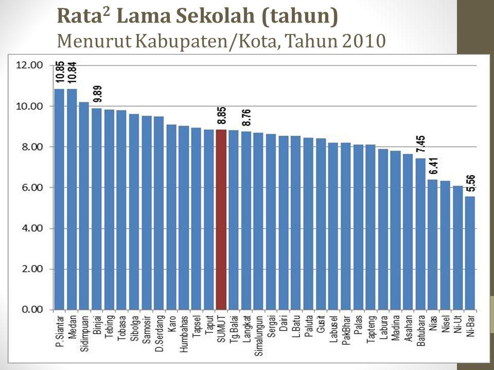 Rata2 Lama Sekolah (tahun) Menurut Kabupaten/Kota, Tahun 2010