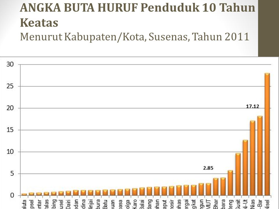 ANGKA BUTA HURUF Penduduk 10 Tahun Keatas Menurut Kabupaten/Kota, Susenas, Tahun 2011