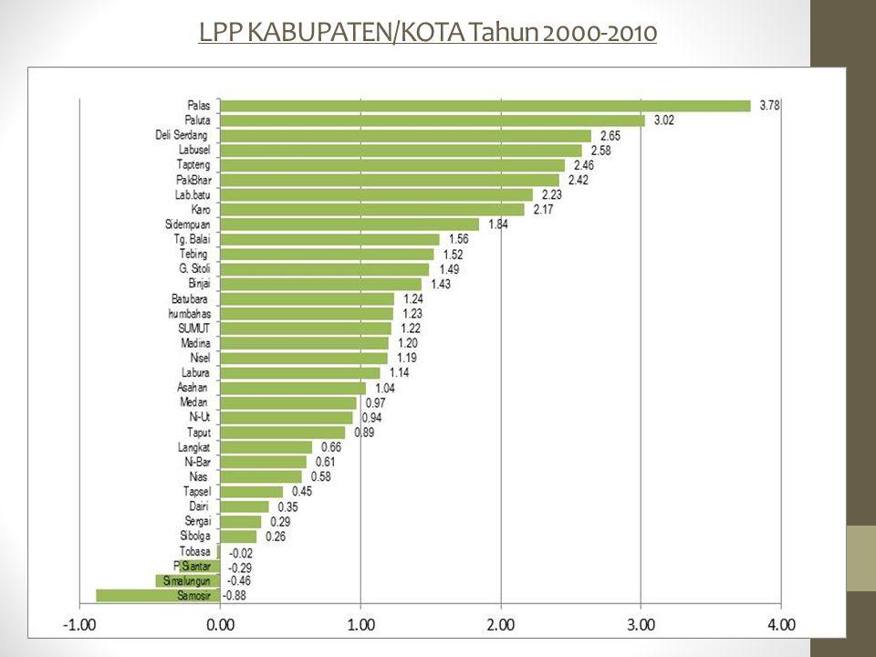 LPP KABUPATEN/KOTA Tahun 2000-2010