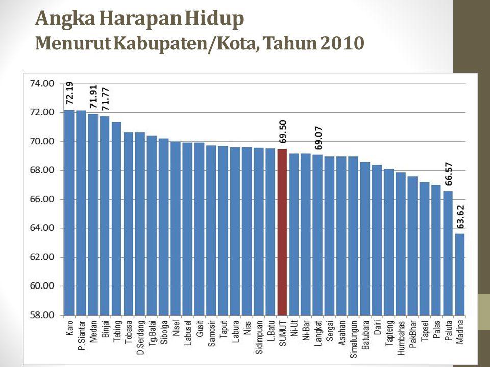Angka Harapan Hidup Menurut Kabupaten/Kota, Tahun 2010