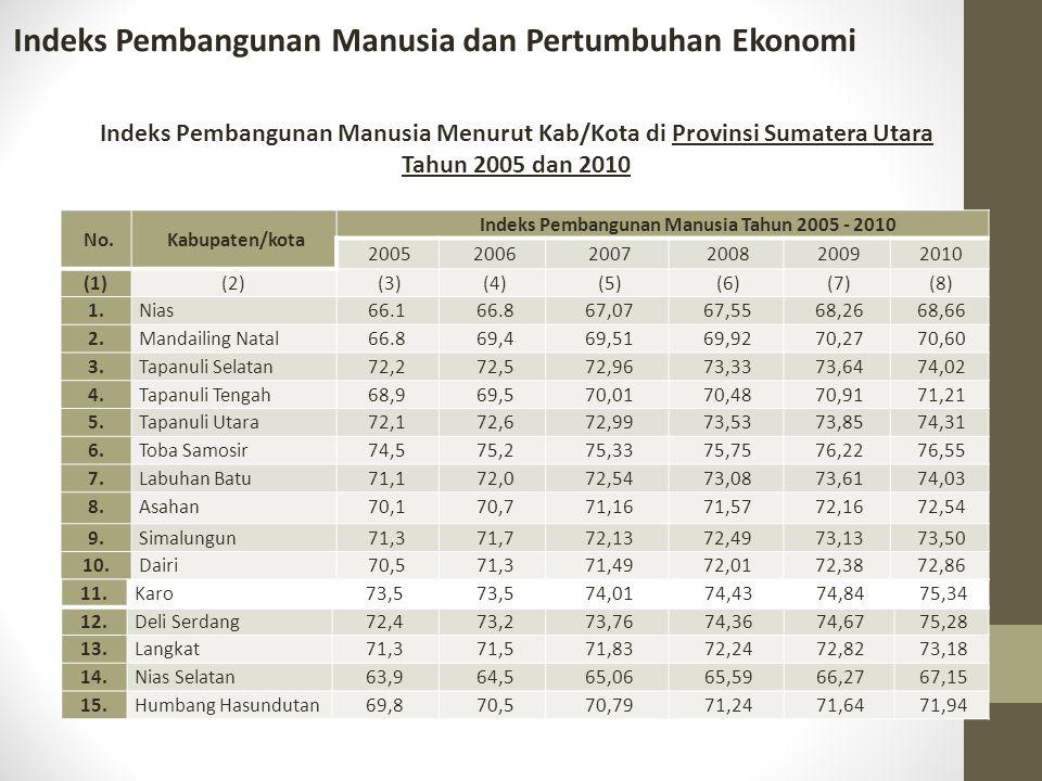Indeks Pembangunan Manusia dan Pertumbuhan Ekonomi