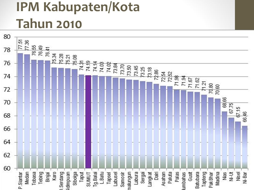 IPM Kabupaten/Kota Tahun 2010