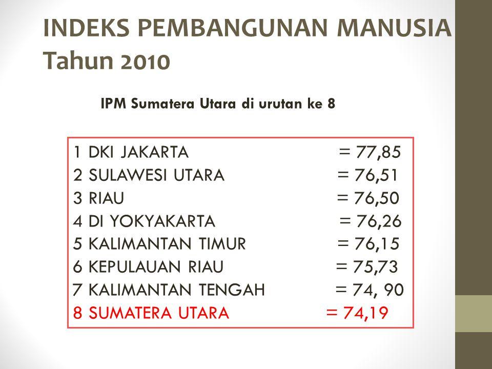 IPM Sumatera Utara di urutan ke 8
