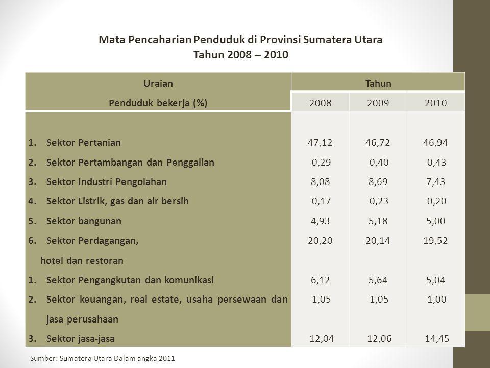 Mata Pencaharian Penduduk di Provinsi Sumatera Utara