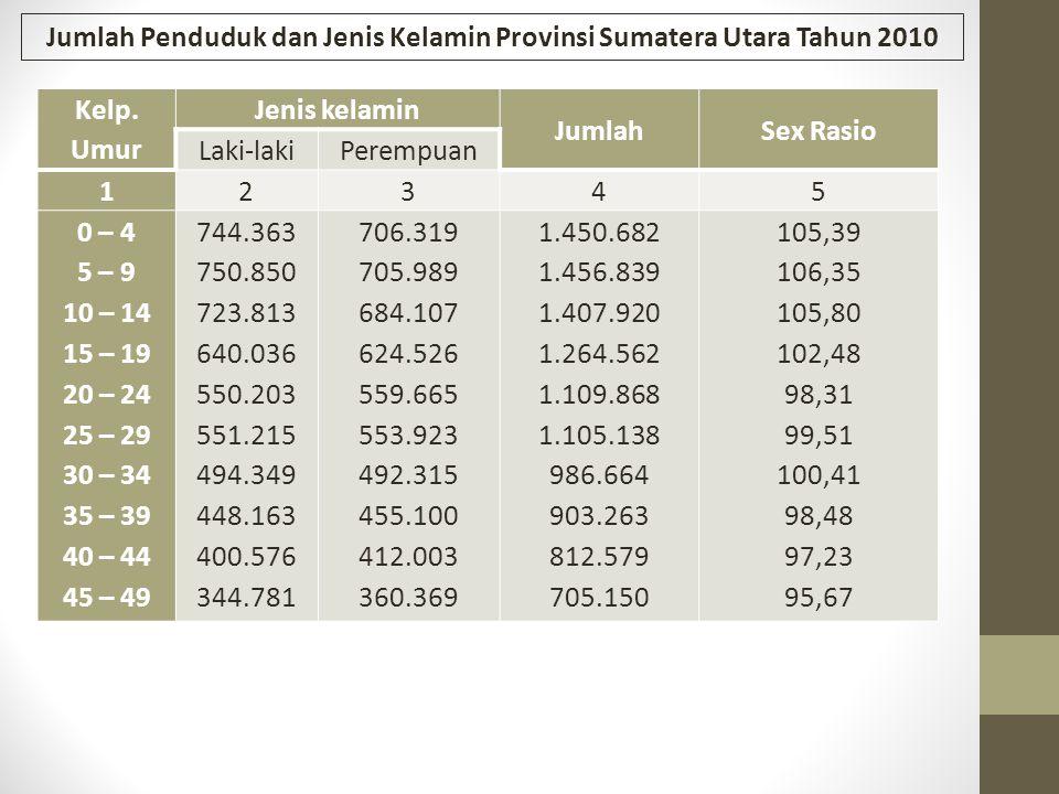 Jumlah Penduduk dan Jenis Kelamin Provinsi Sumatera Utara Tahun 2010