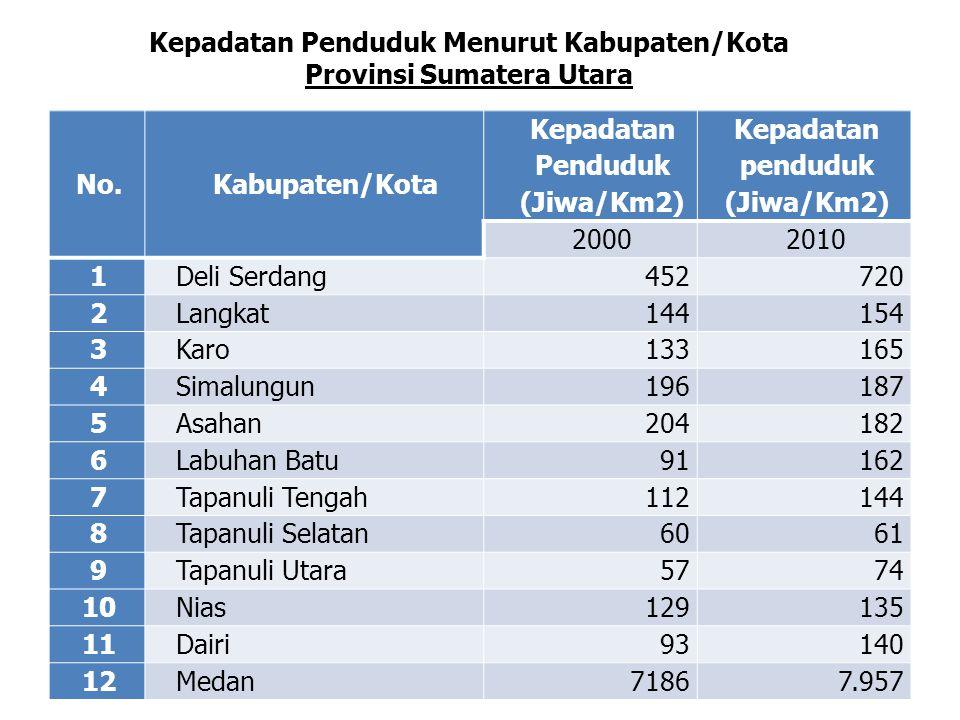 Kepadatan Penduduk Menurut Kabupaten/Kota Provinsi Sumatera Utara No.