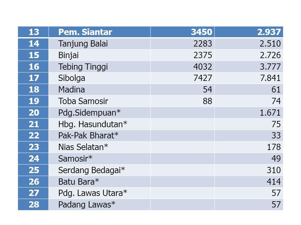 13 Pem. Siantar. 3450. 2.937. 14. Tanjung Balai. 2283. 2.510. 15. Binjai. 2375. 2.726. 16.