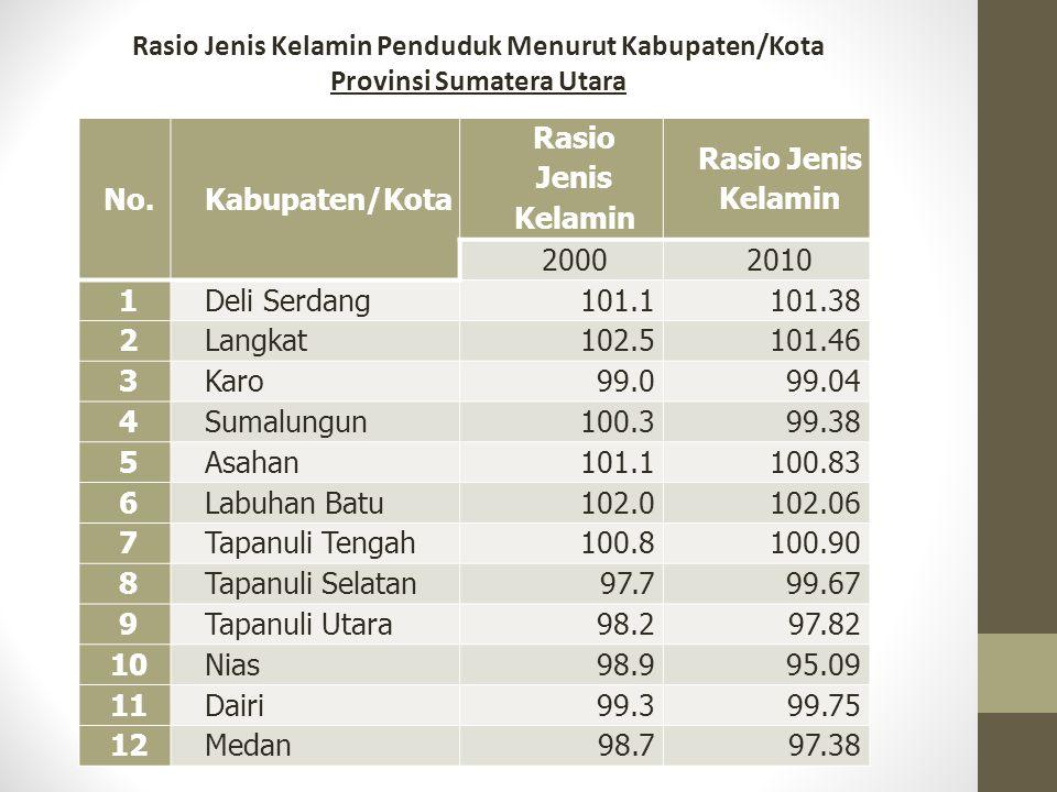 Rasio Jenis Kelamin Penduduk Menurut Kabupaten/Kota Provinsi Sumatera Utara