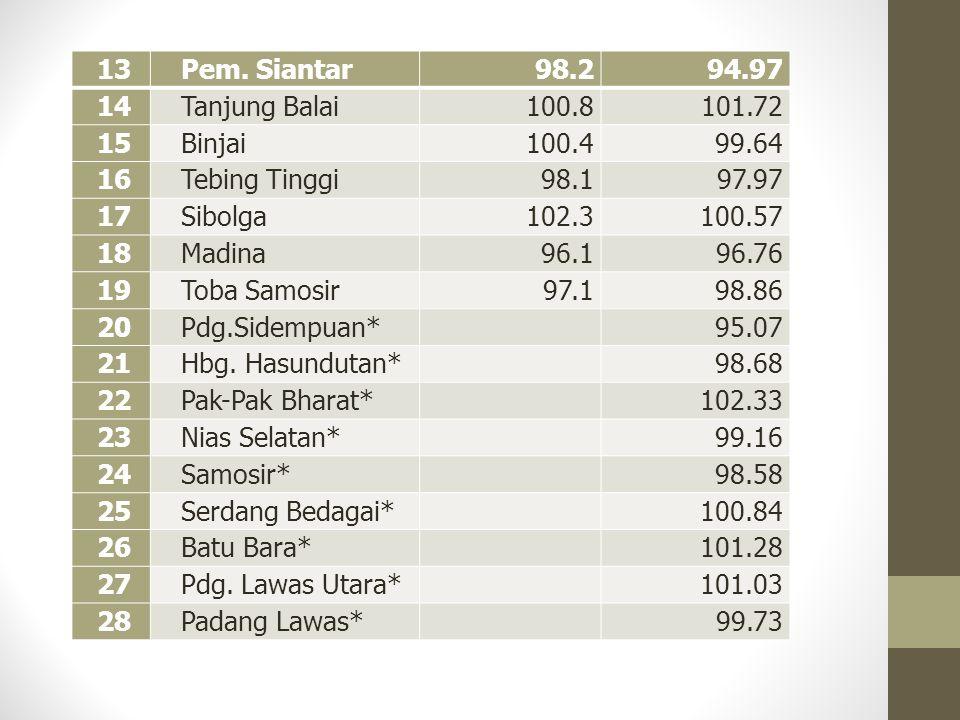 13 Pem. Siantar. 98.2. 94.97. 14. Tanjung Balai. 100.8. 101.72. 15. Binjai. 100.4. 99.64.