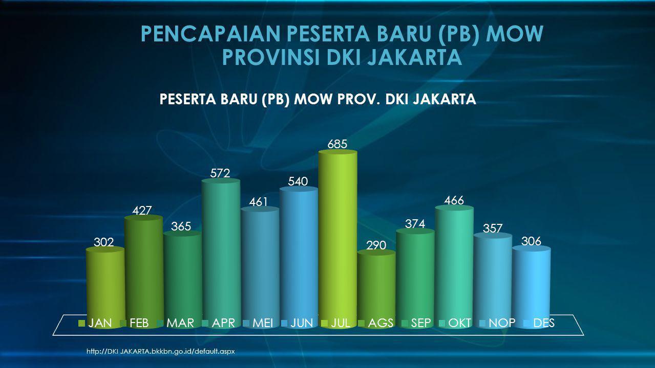 PENCAPAIAN PESERTA BARU (PB) MOW PROVINSI DKI JAKARTA