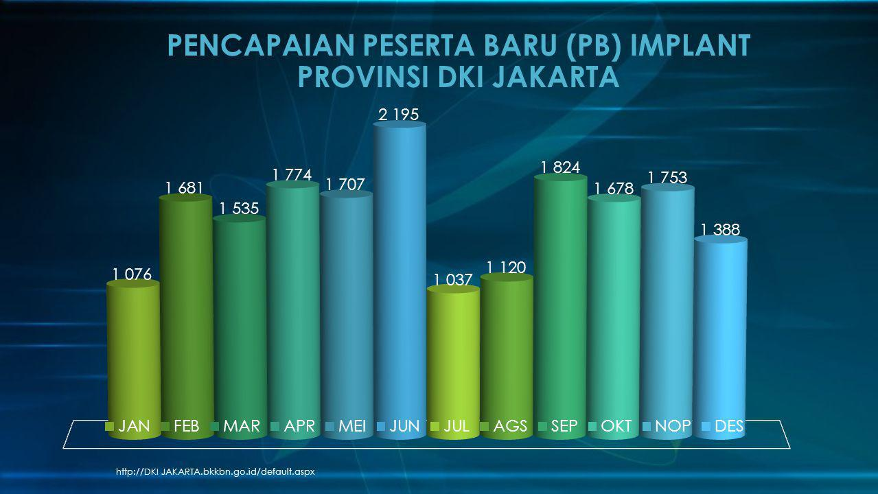 PENCAPAIAN PESERTA BARU (PB) IMPLANT PROVINSI DKI JAKARTA