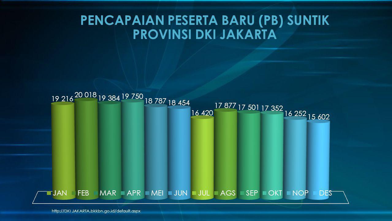 PENCAPAIAN PESERTA BARU (PB) SUNTIK PROVINSI DKI JAKARTA