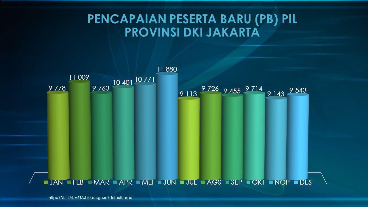 PENCAPAIAN PESERTA BARU (PB) PIL PROVINSI DKI JAKARTA