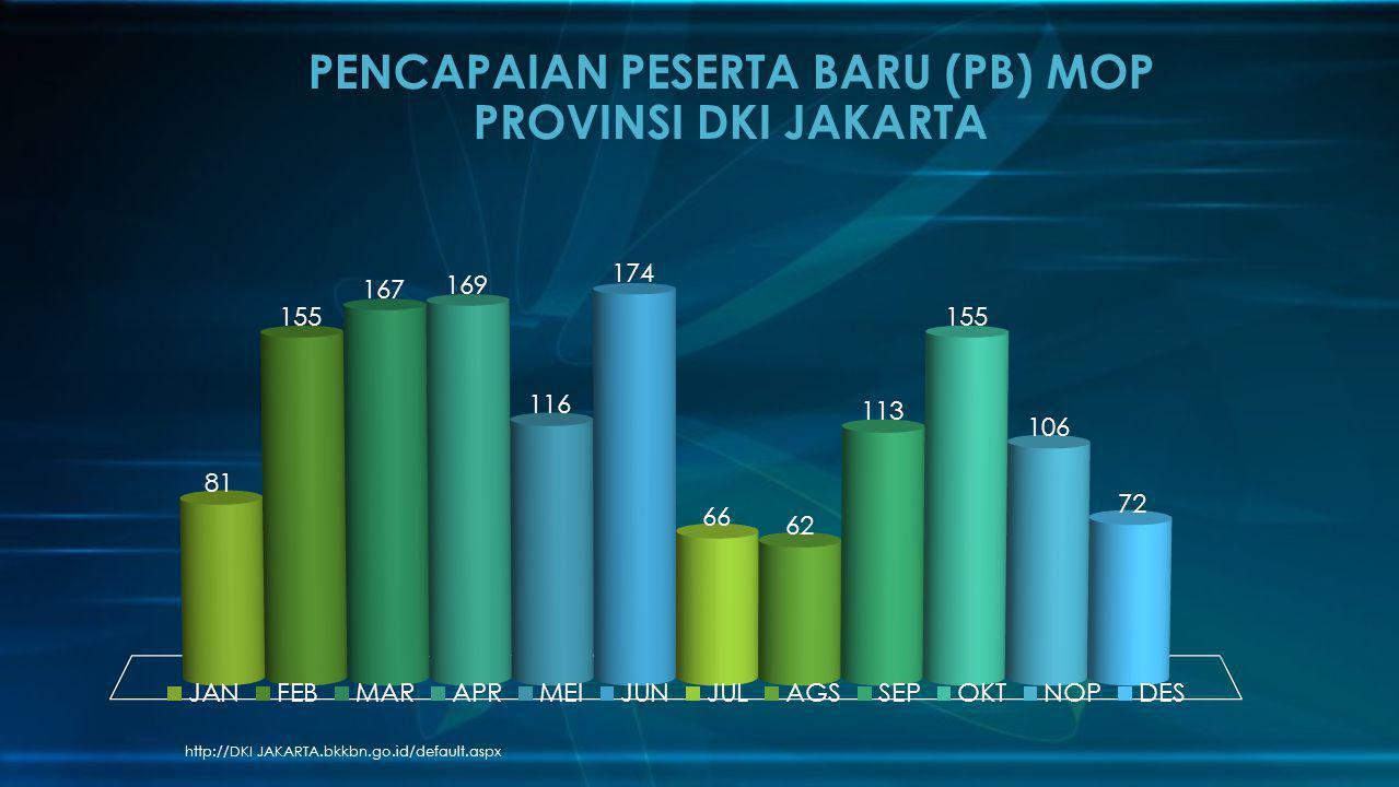 PENCAPAIAN PESERTA BARU (PB) MOP PROVINSI DKI JAKARTA