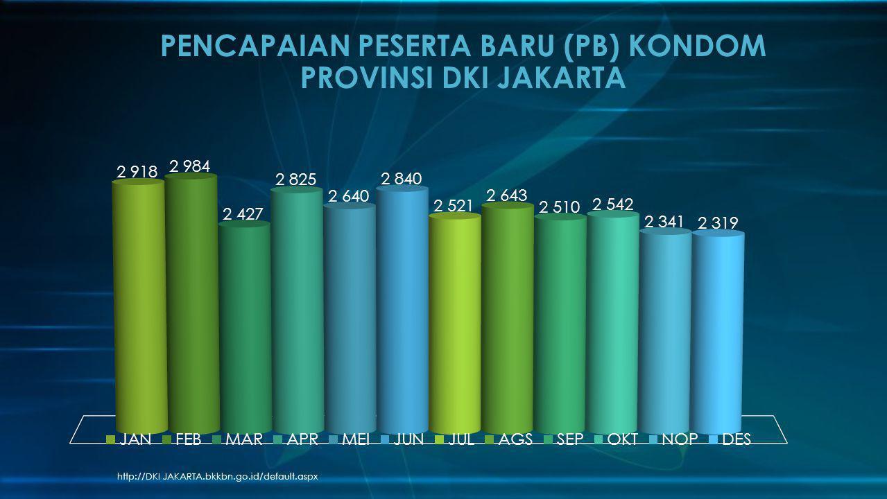 PENCAPAIAN PESERTA BARU (PB) KONDOM PROVINSI DKI JAKARTA
