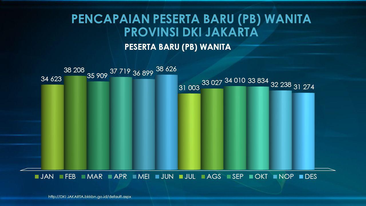 PENCAPAIAN PESERTA BARU (PB) WANITA PROVINSI DKI JAKARTA